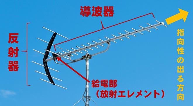 子供の無線教室/第9回 「アンテナの形や大きさに注目!!」|2017年9 ...