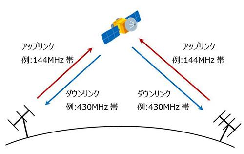 日本全国・移動運用記/第48回 IC-9700でサテライト通信の移動運用 ...